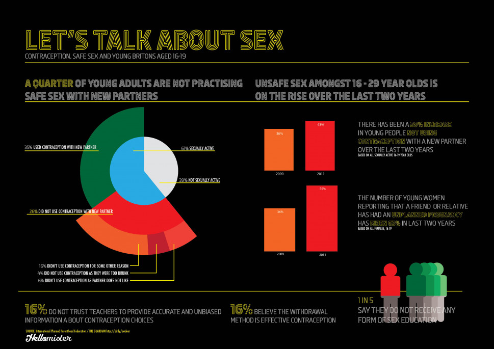 Let&#039;s Talk About Sex Infographic