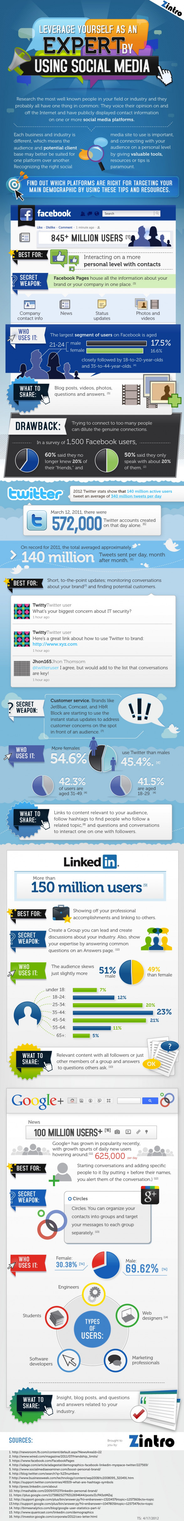 leverage yourself as an expert by using social media 502917650f793 w587 [INFOGRAPHIC] Leverage yourself as an expert by using Social Media