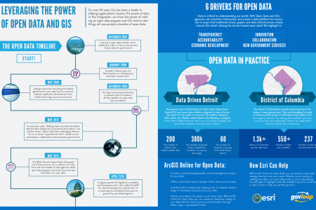 LEVERAGING THE POWER OF OPEN DATA AND GIS Infographic