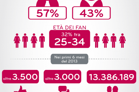 LG Italia - 50000 facebook fan Infographic