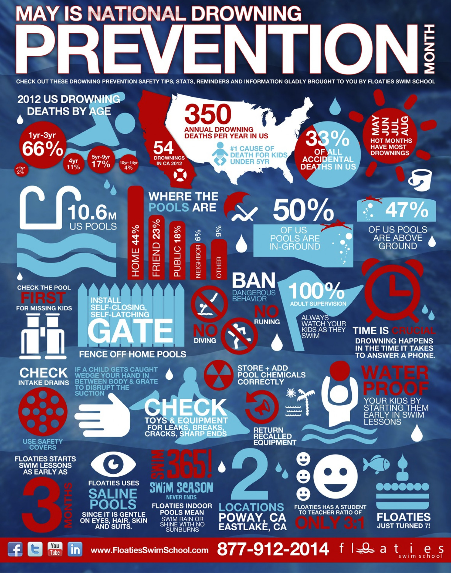 National Drowning Prevention Month Infographic