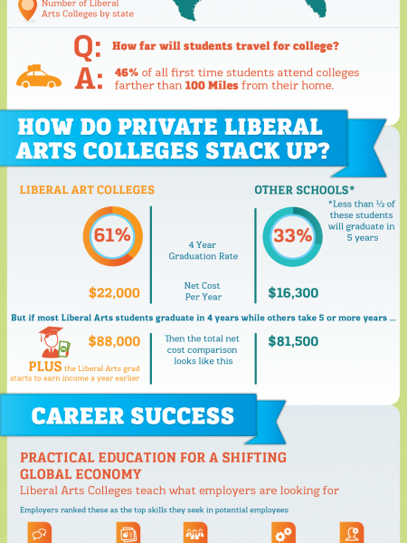Liberal Arts Colleges - small schools making a big impact Infographic