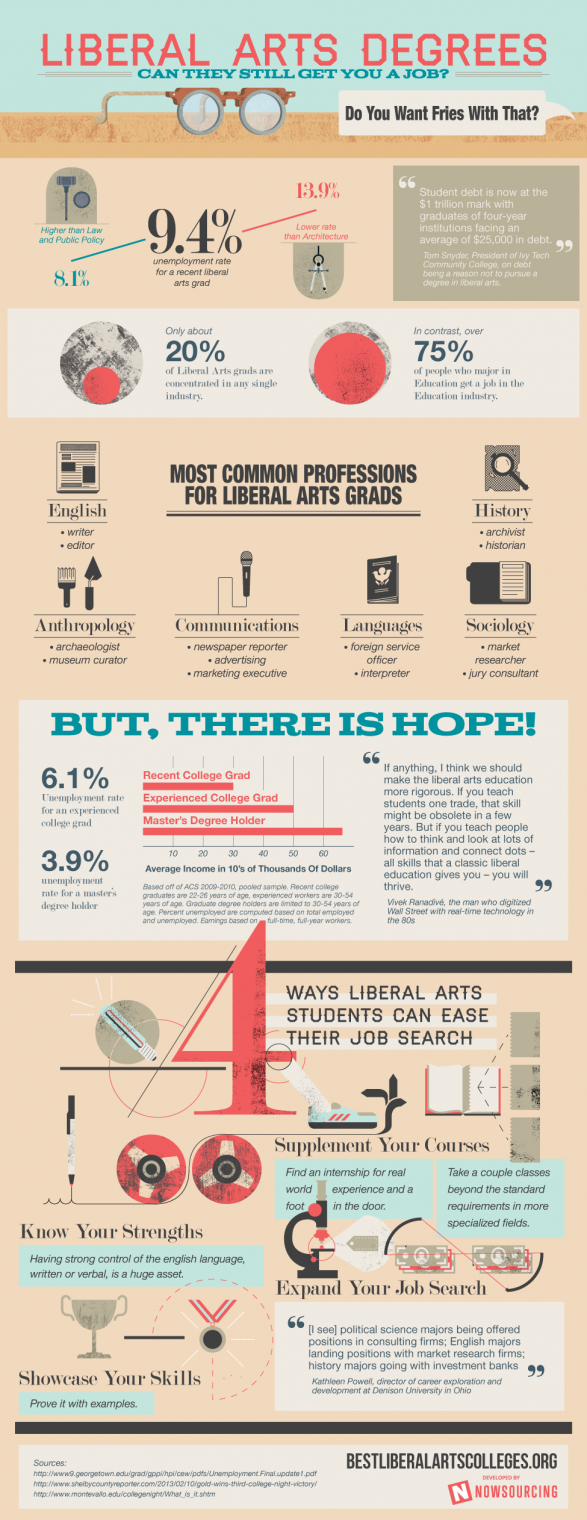 Liberal Arts Degrees
