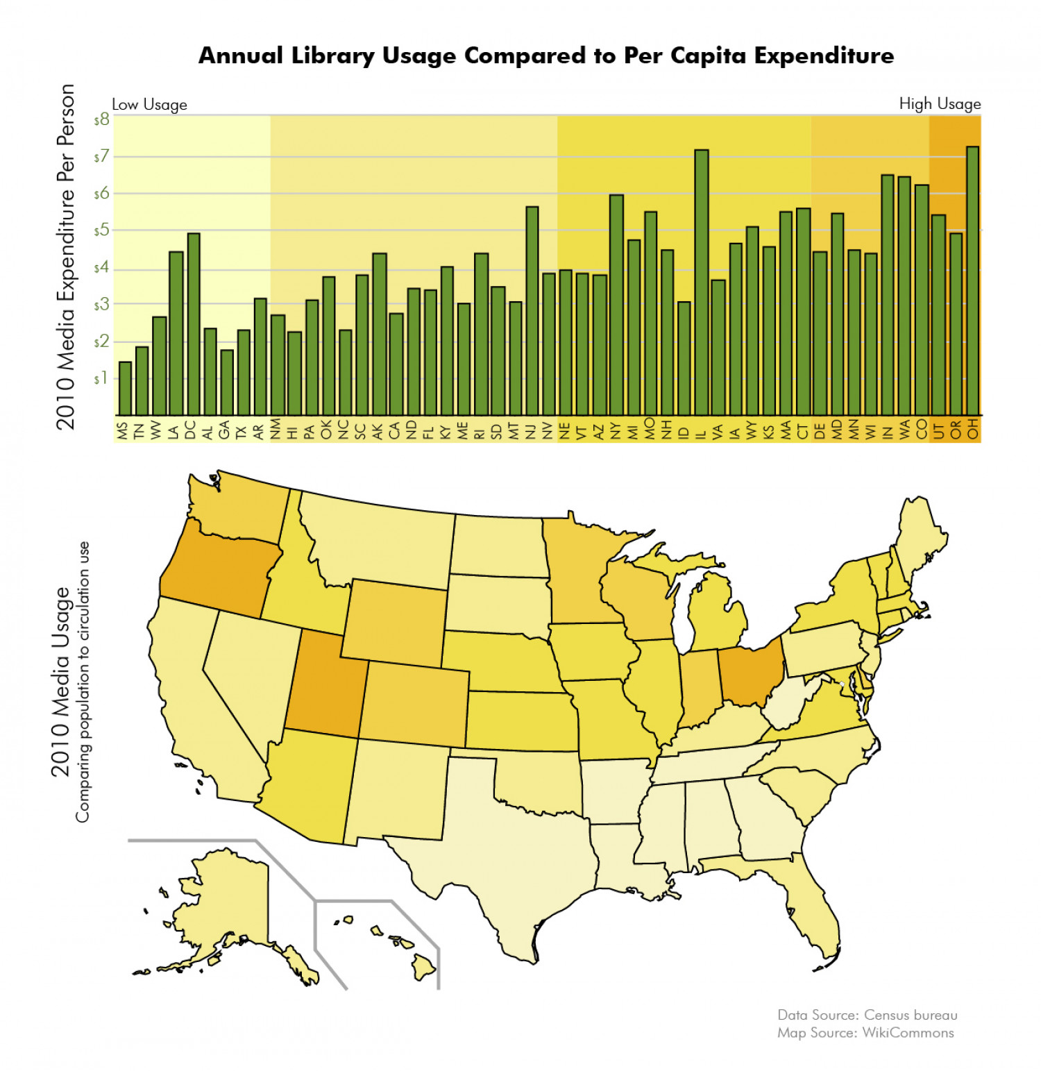 Library Use Compared to Expenditure Infographic