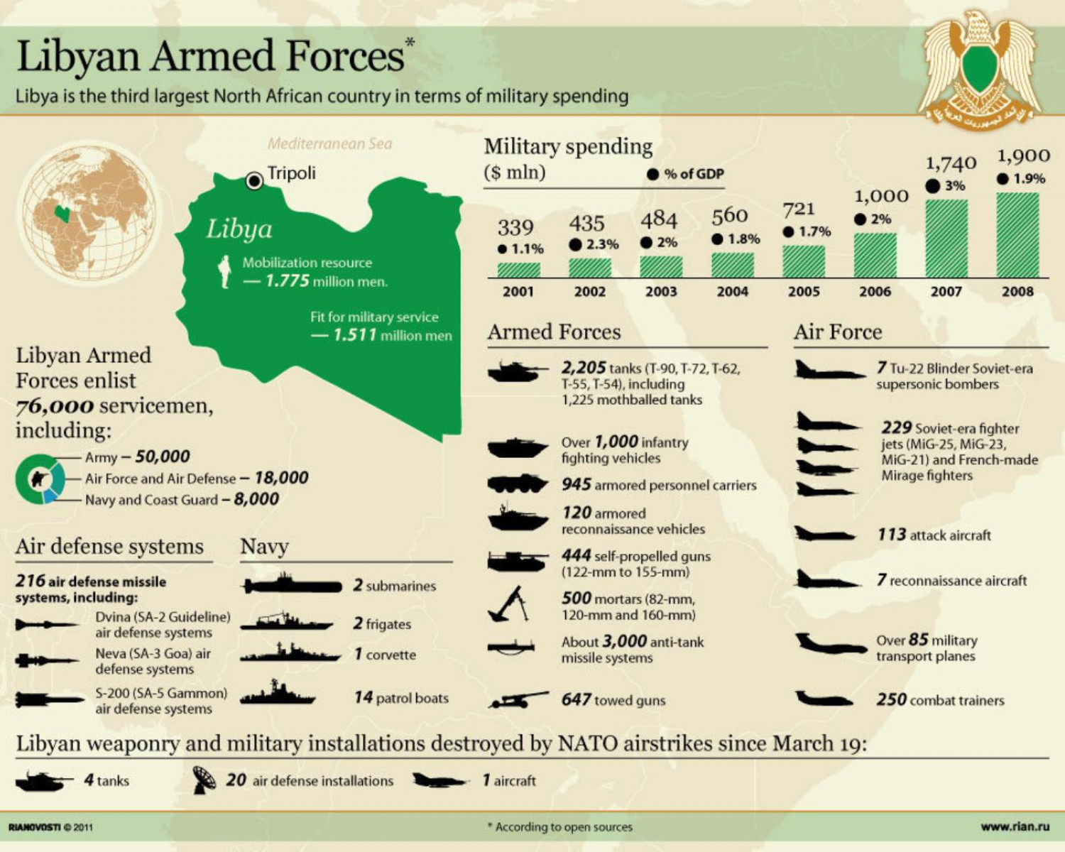 Libyan Armed Forces  Infographic