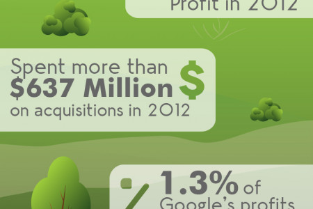 Life & Death: History of Google Acquisitions Infographic