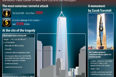 Life After September 11th Infographic