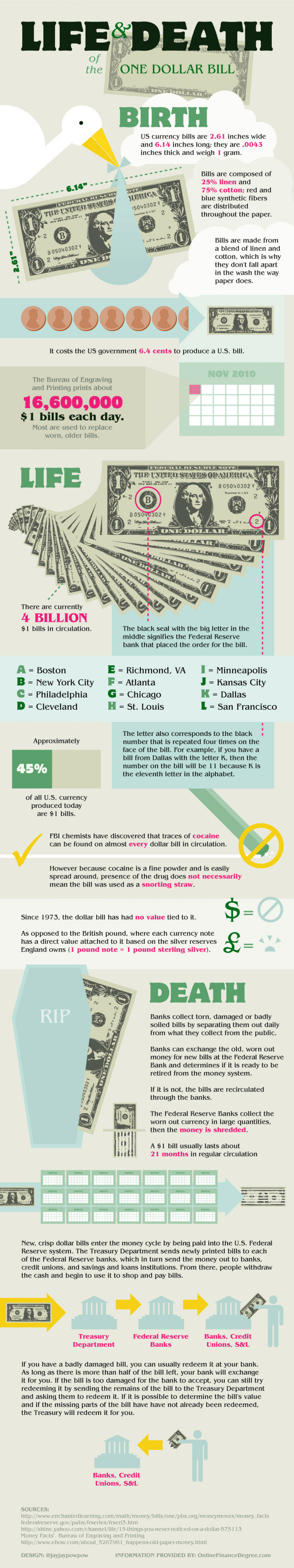 Life and Death of the One Dollar Bill Infographic