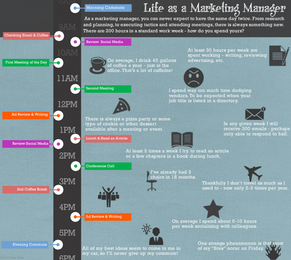 Life as a Marketing Manager Infographic