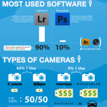 Life Behind The Lens - Photography Interview Compilation Infographic