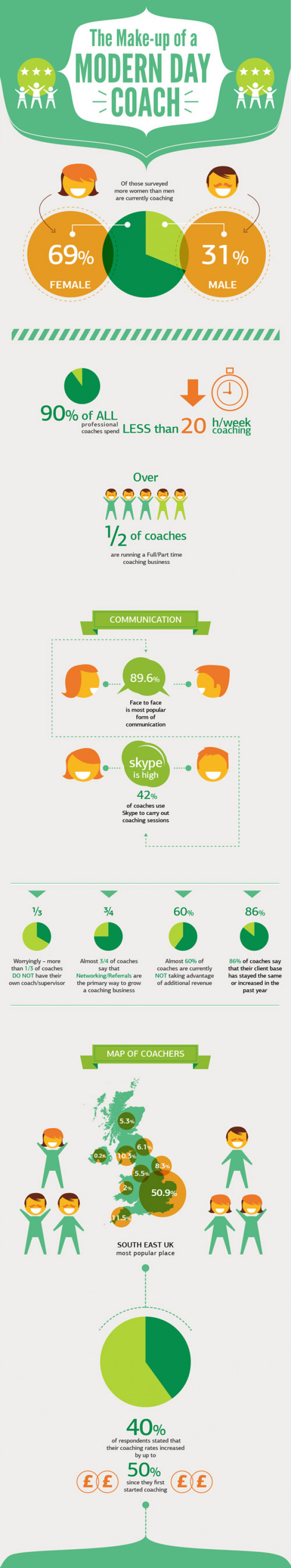 Life coaching facts in UK Infographic