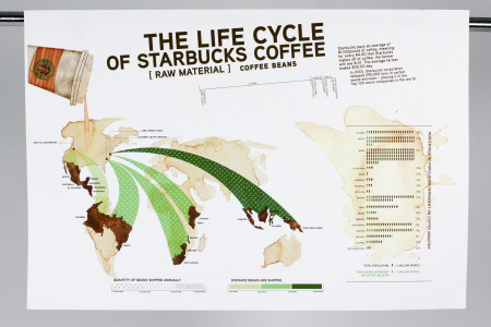 Life Cycle of Starbucks Coffee Infographic