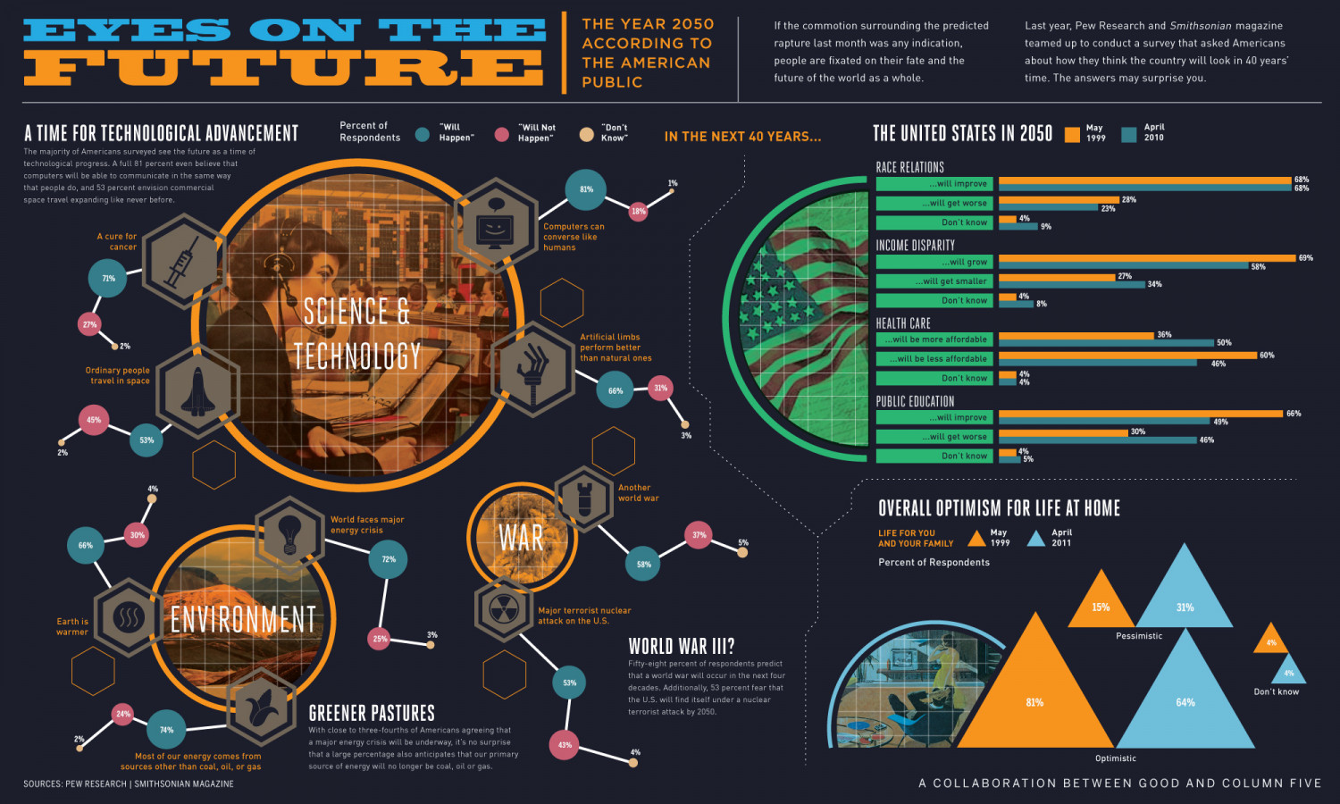 Life In The Year 2050 Infographic