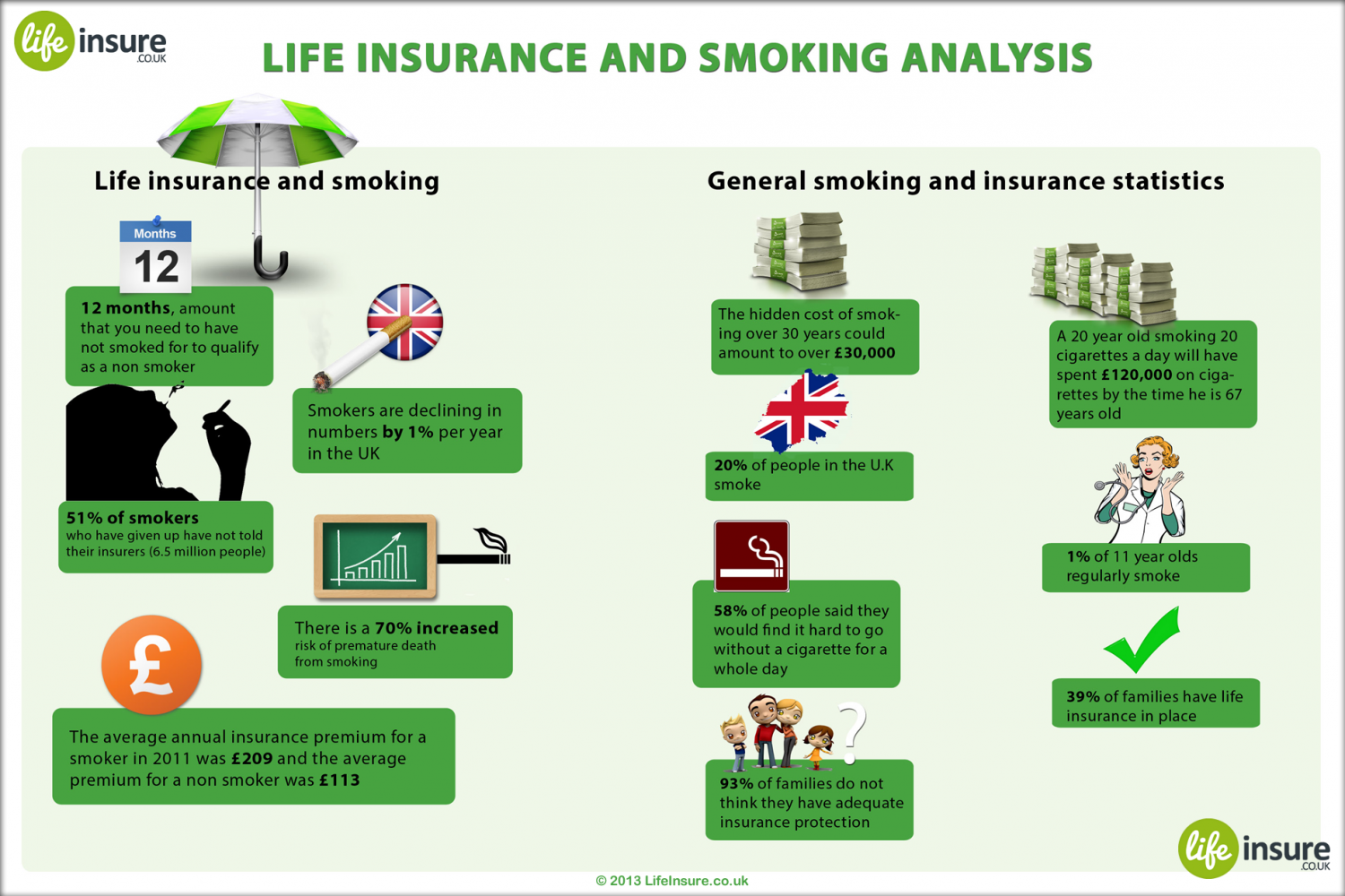 Life Insurance and Smoking Analysis Infographic