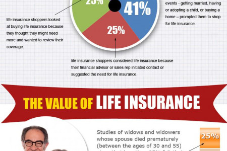 Life Insurance Coverage Declining Despite Americans Recognizing Need Infographic