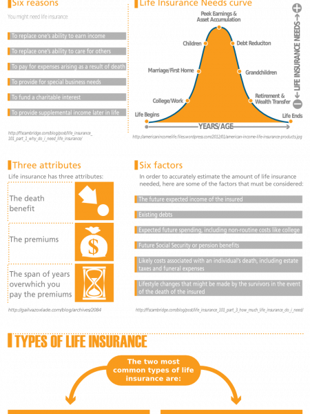 Life Insurance Facts & Figures Infographic