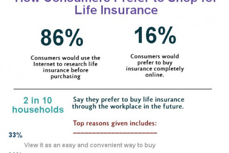 Life Insurance Facts and Figures Infographic