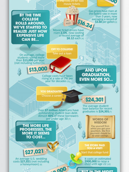 Life is Expensive, Be Prepared Infographic