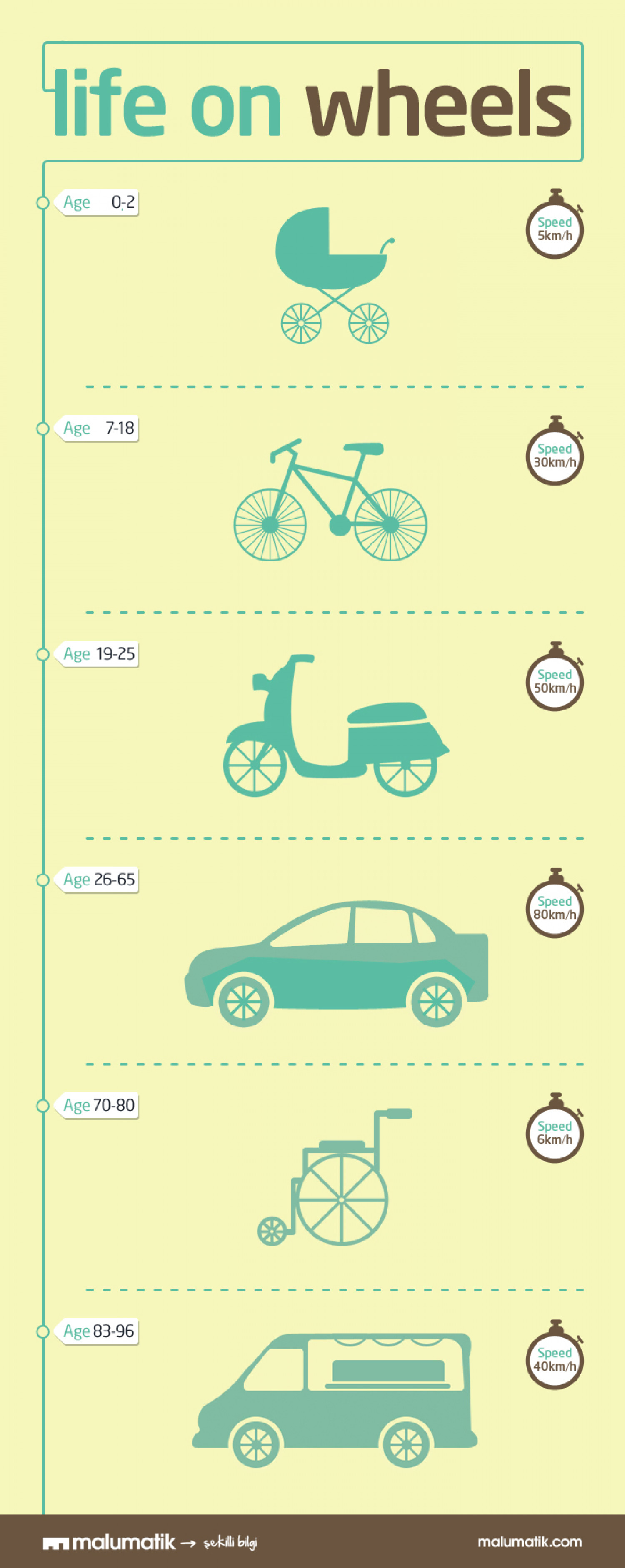 Life on Wheels Infographic