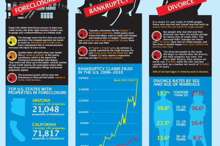 Lifes Three Biggest Money Blows Infographic