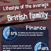 Lifestyle of an Average British family Infographic
