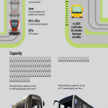 Light Rail Transit for Dummies Infographic
