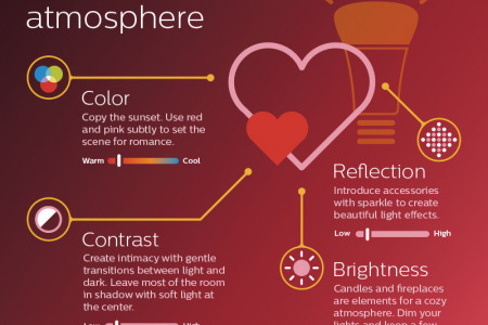 Lighting Ingredients for a Romantic Atmosphere Infographic