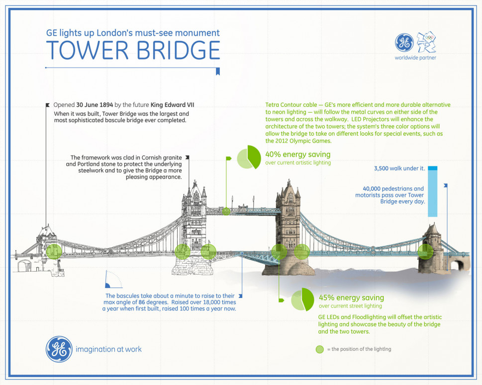 Lighting the London Tower Bridge Infographic