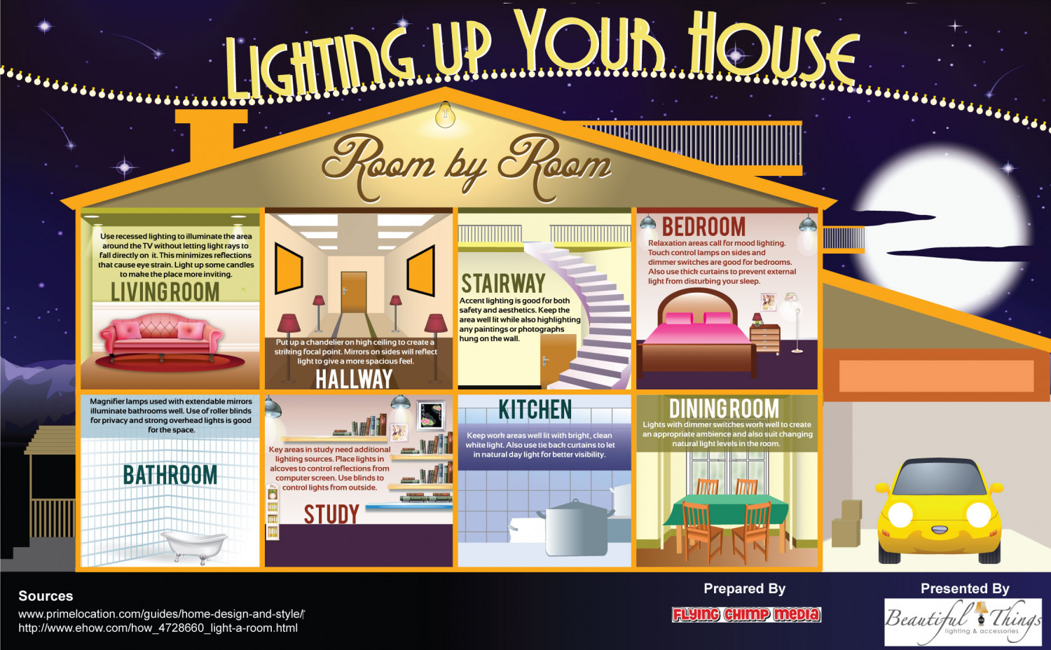 Lighting Up Your House Infographic