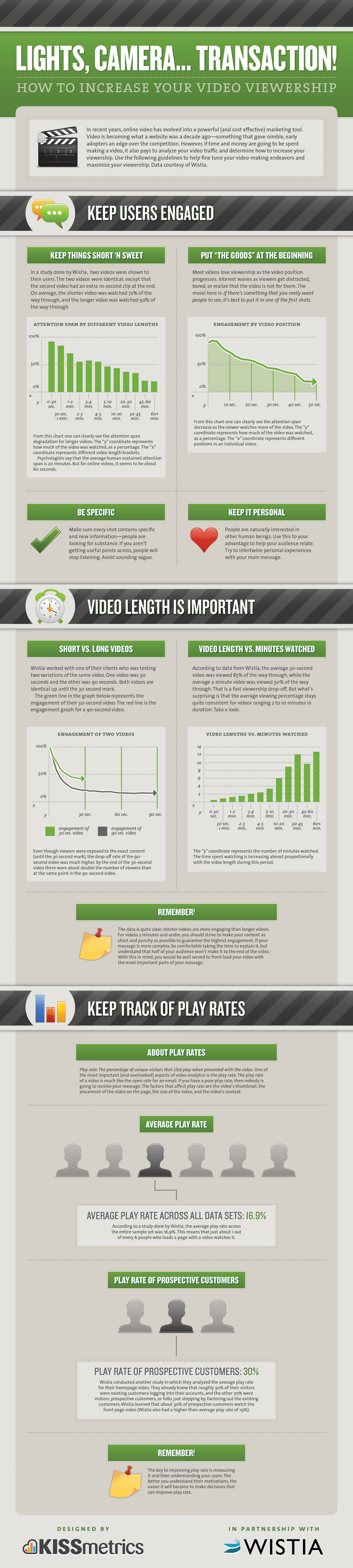 Lights, Camera... Transaction! Infographic
