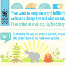 Like food? Love our brilliant world? Tell the government to protect both Infographic