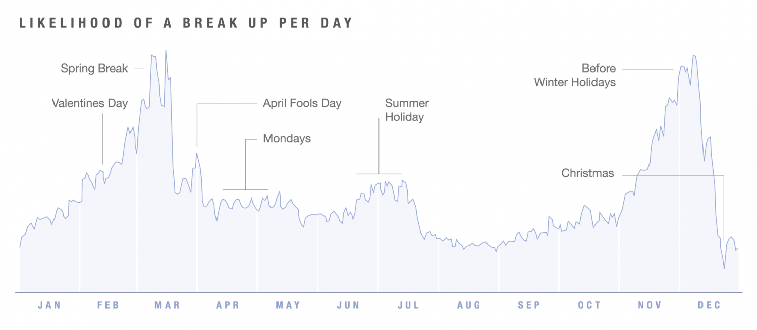 Likelihood of Breakups Per Day Infographic