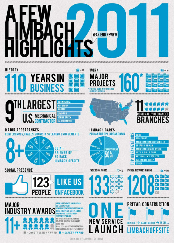 Limbach 2011 Year in Review Infographic