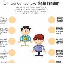 Limited Company vs Sole Trader Infographic