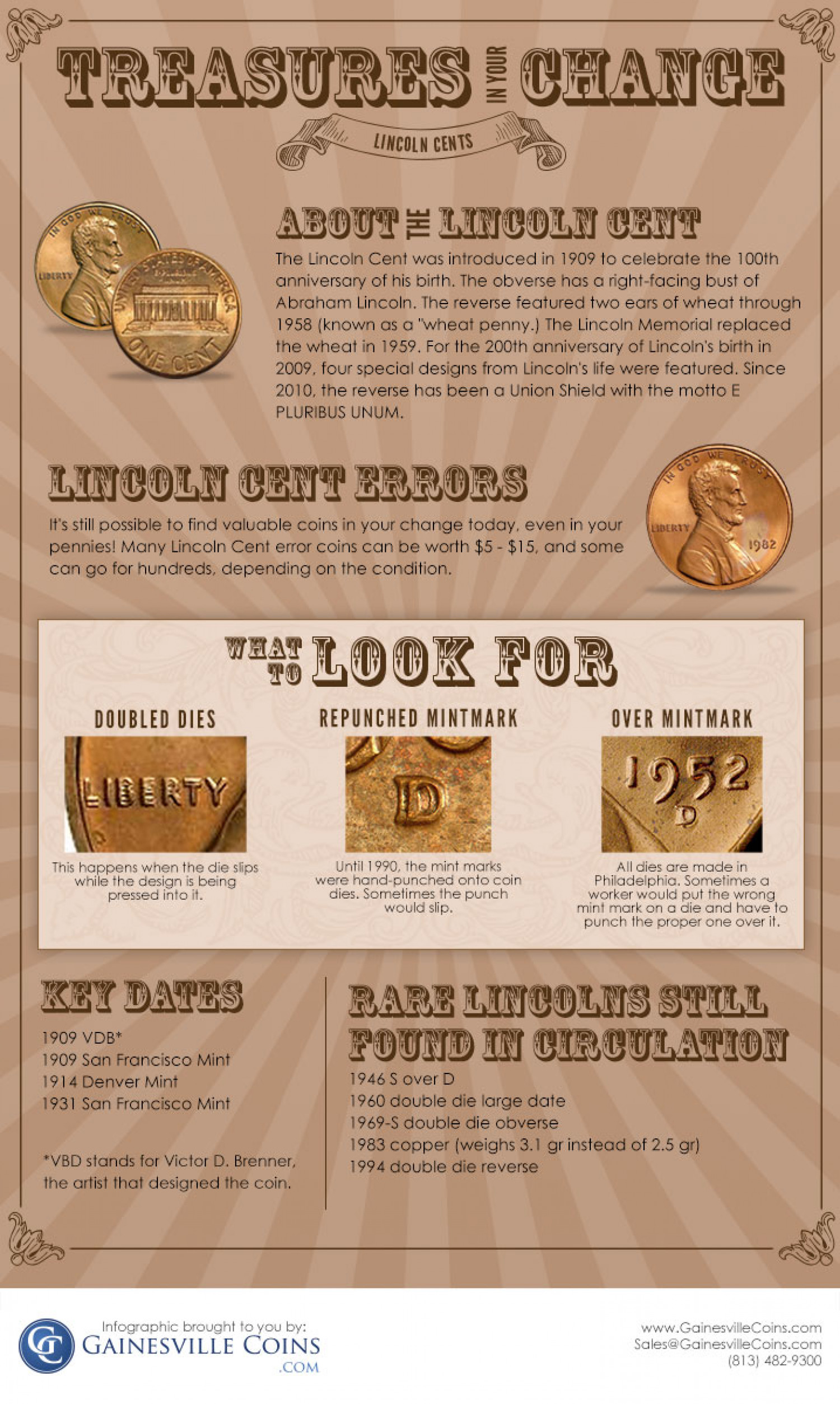 Lincoln Cents: Treasures in Your Change Infographic