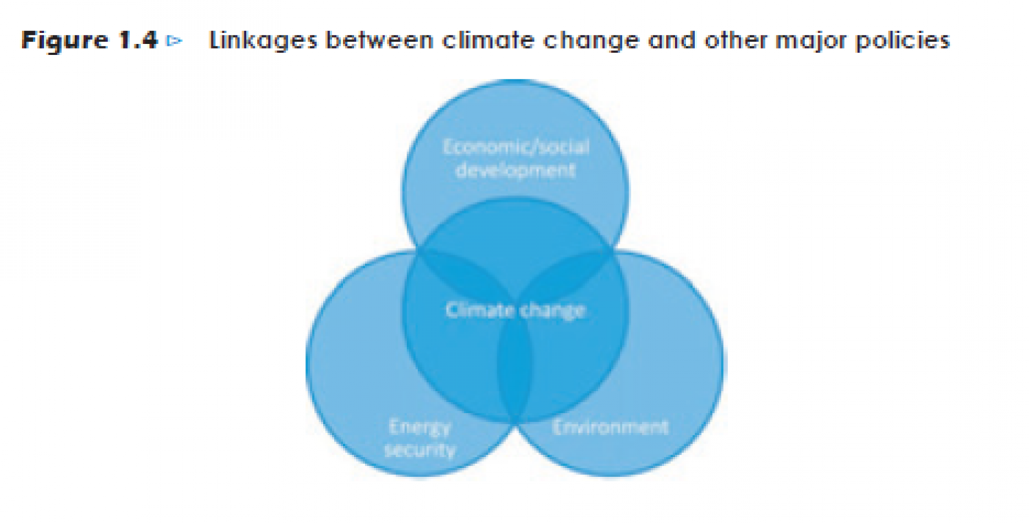 Linkages between Climate Change and other major policies Infographic