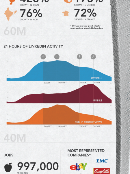 LinkedIn Enters Social-Networking Big League Infographic
