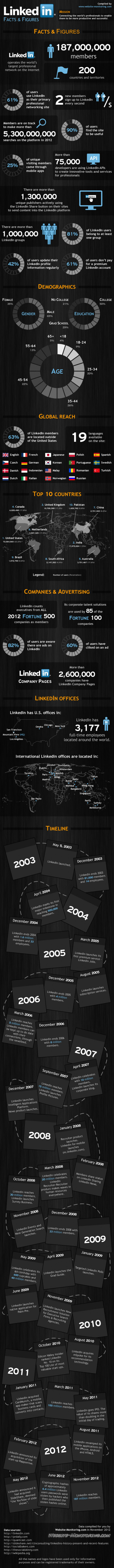 LinkedIn Facts &amp; Figures Infographic