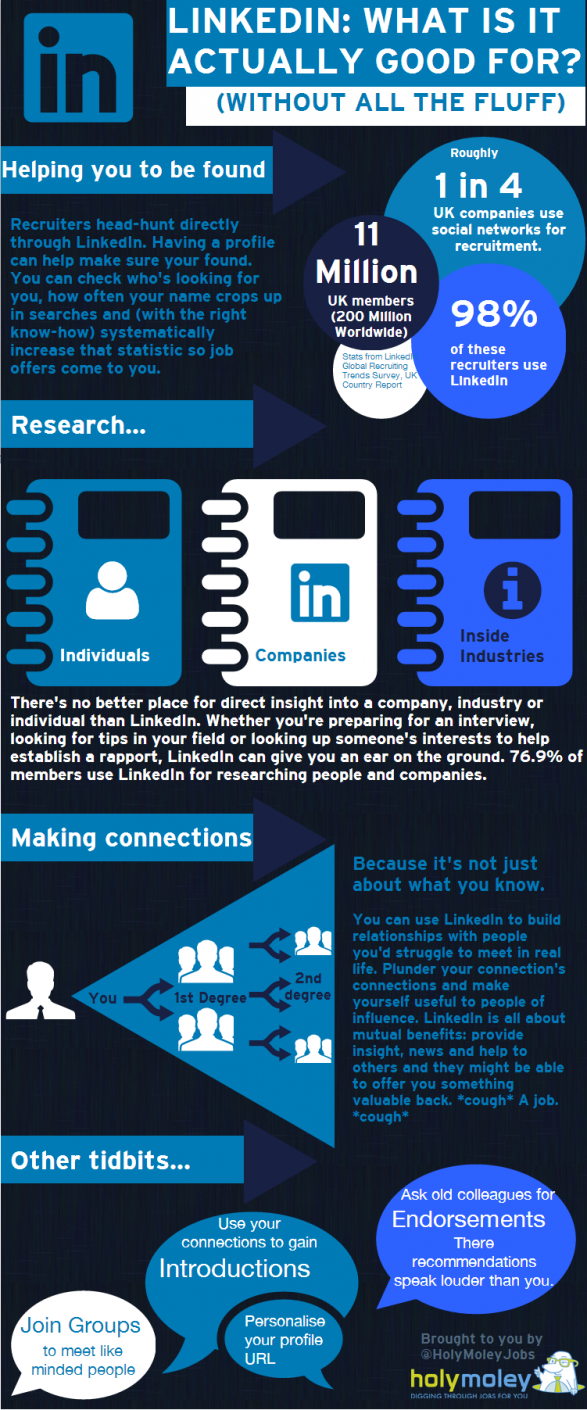 LinkedIn: What's it actually good for?