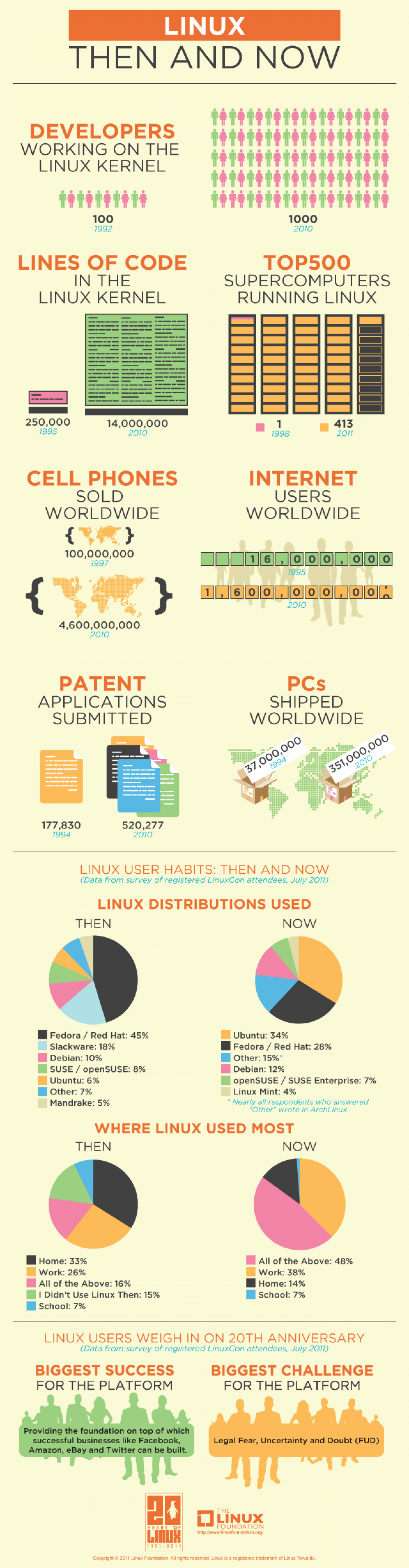 Linux: Then and Now Infographic