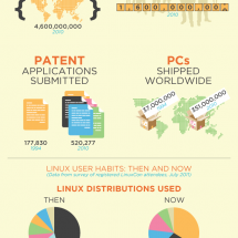 LinuxCon, 20th Anniversary of Linux Celebration Kicks Off Infographic
