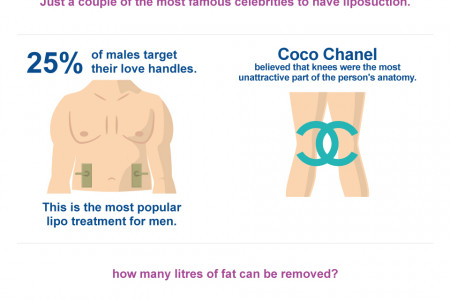 Liposuction - Facts and Figures Infographic