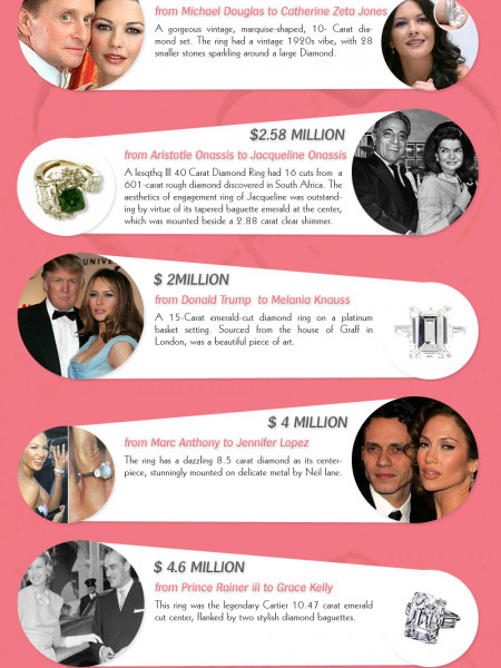 Interesting List Of The Most Expensive Diamond Rings Exchanged By Celebrities Infographic