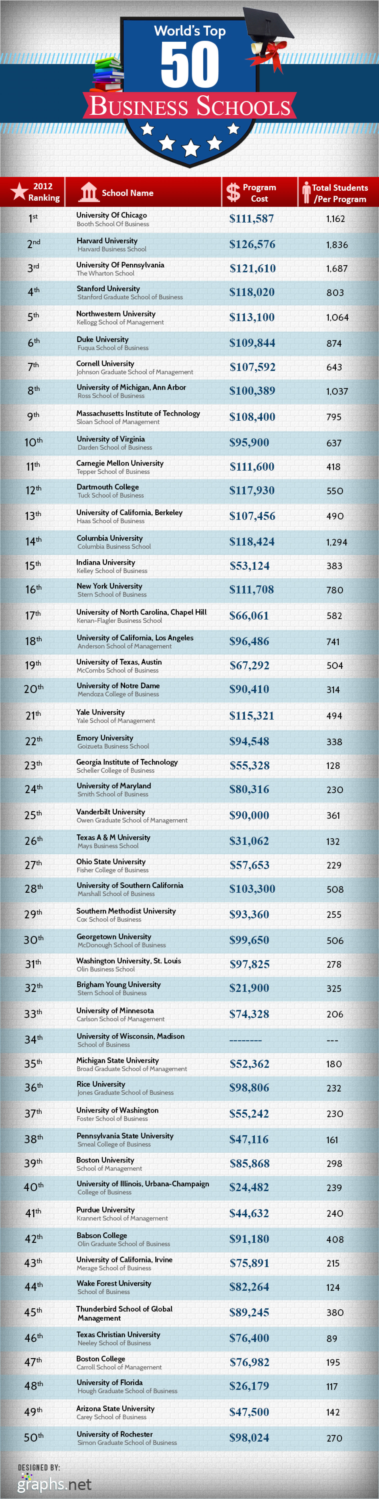 List of world top 50 business schools Infographic