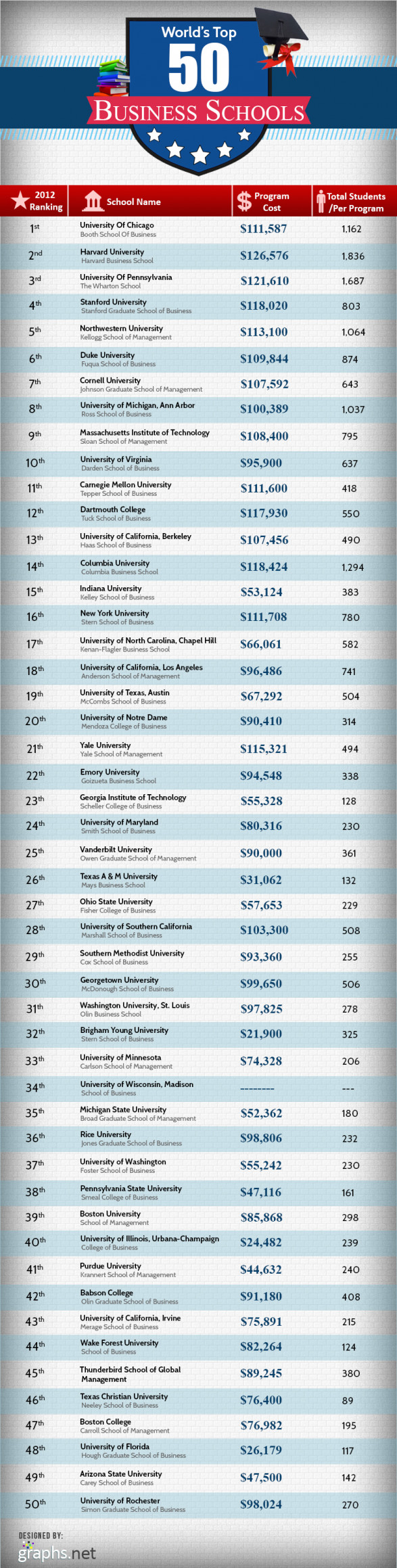 List of world top 50 business schools