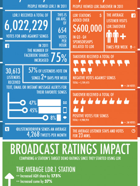 Listener Driven Radio (LDR) Presents 2011 Year In Review Infographic