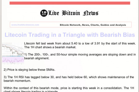 Litecoin Trading in a Triangle with Bearish Bias Infographic