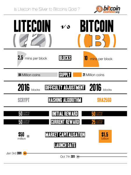 Litecoin vs Bitcoin: who wins the crypto-battle?  Infographic