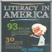 Literacy in America Infographic