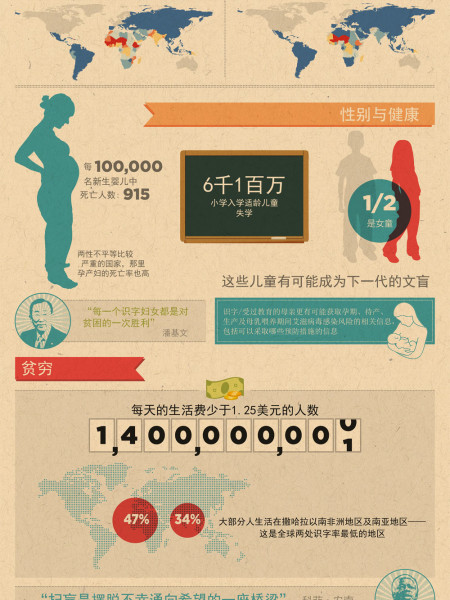 Literacy in the World (Chinese version) Infographic